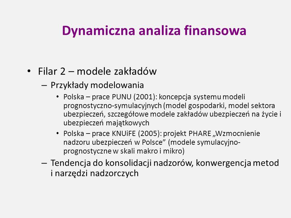 Dynamiczna analiza finansowa Filar 2 – modele zakładów – Przykłady modelowania Polska – prace PUNU (2001): koncepcja systemu modeli prognostyczno-symu
