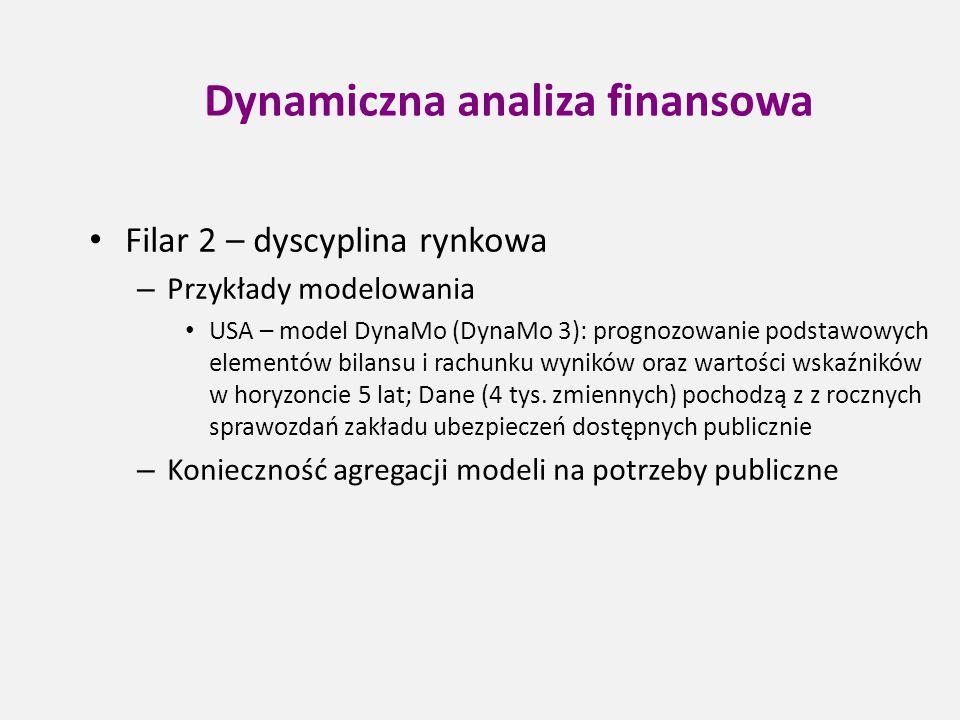 Dynamiczna analiza finansowa Filar 2 – dyscyplina rynkowa – Przykłady modelowania USA – model DynaMo (DynaMo 3): prognozowanie podstawowych elementów