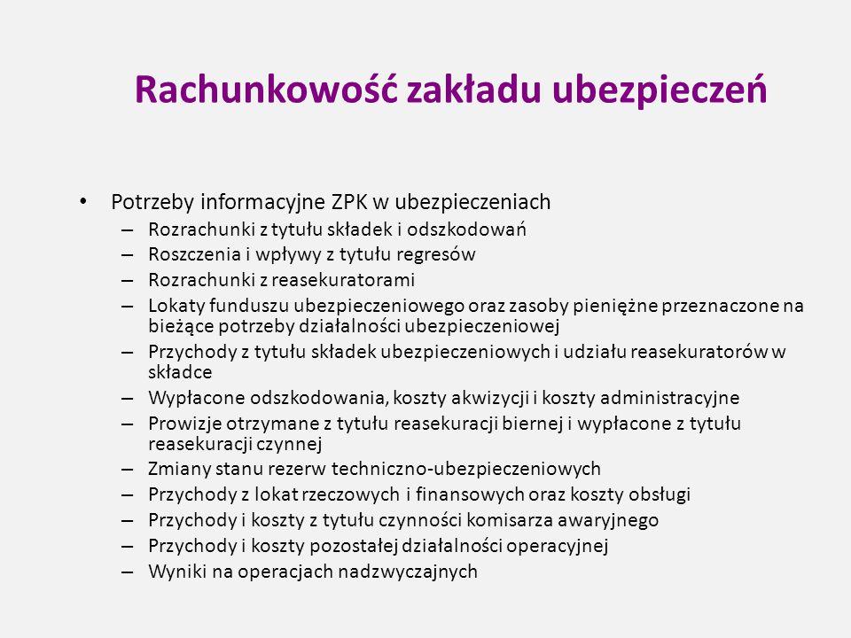 Rachunkowość zakładu ubezpieczeń Potrzeby informacyjne ZPK w ubezpieczeniach – Rozrachunki z tytułu składek i odszkodowań – Roszczenia i wpływy z tytu