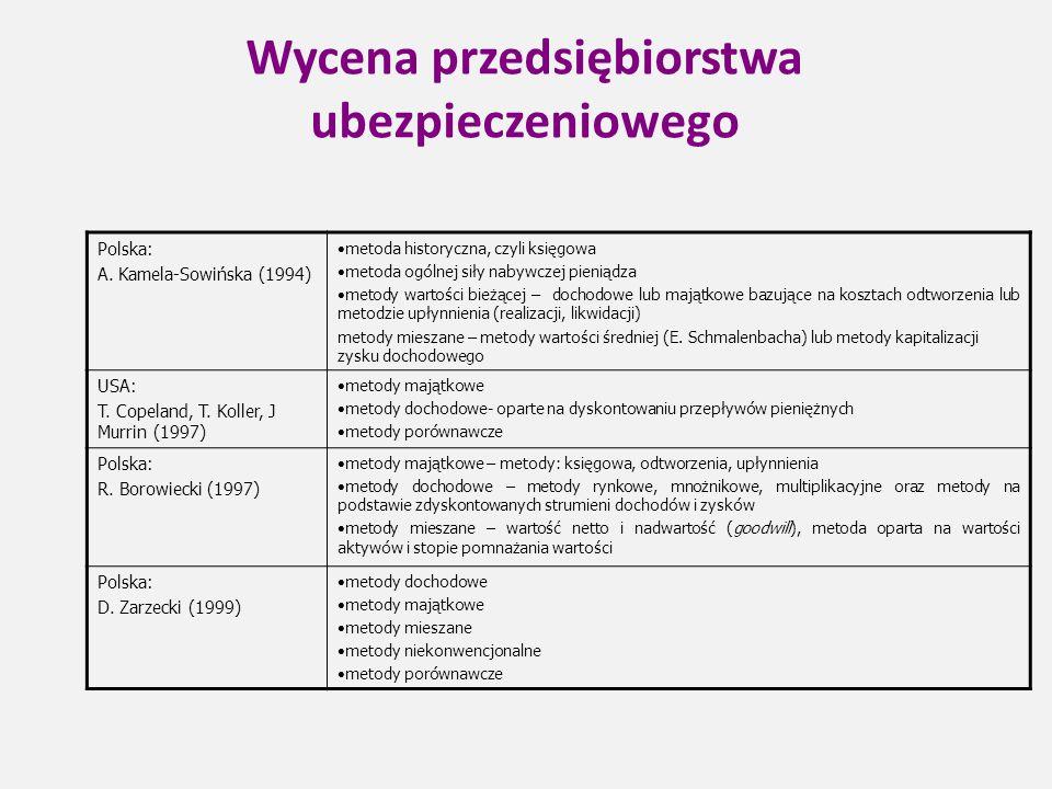 Wycena przedsiębiorstwa ubezpieczeniowego Polska: A. Kamela-Sowińska (1994)  metoda historyczna, czyli księgowa  metoda ogólnej siły nabywczej pieni