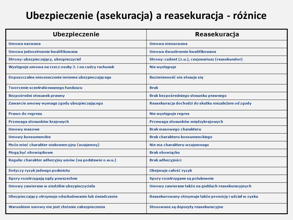 Ubezpieczenie (asekuracja) a reasekuracja - różnice UbezpieczenieReasekuracja Umowa nazwanaUmowa nienazwana Umowa jednostronnie kwalifikowanaUmowa dwu