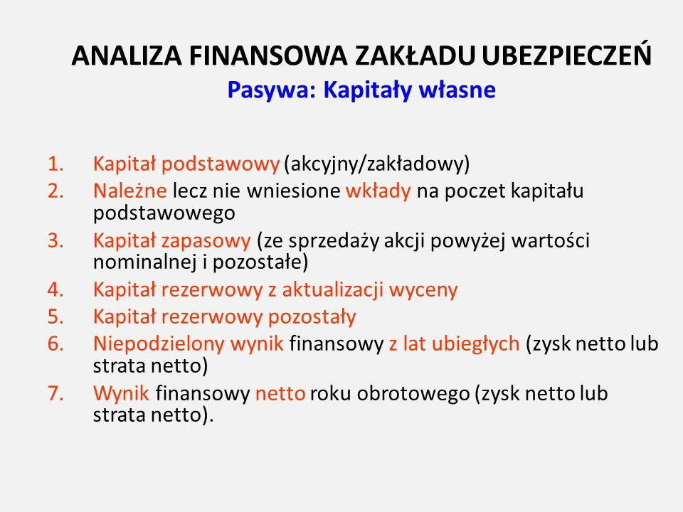 ANALIZA FINANSOWA ZAKŁADU UBEZPIECZEŃ Pasywa: Kapitały własne 1.Kapitał podstawowy (akcyjny/zakładowy) 2.Należne lecz nie wniesione wkłady na poczet k