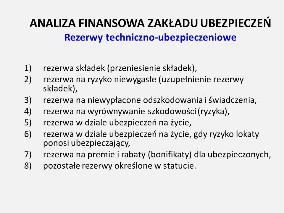 ANALIZA FINANSOWA ZAKŁADU UBEZPIECZEŃ Rezerwy techniczno-ubezpieczeniowe 1)rezerwa składek (przeniesienie składek), 2)rezerwa na ryzyko niewygasłe (uz