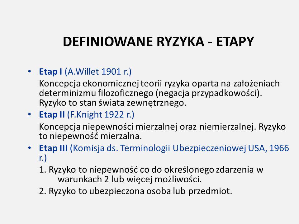 DEFINIOWANE RYZYKA - ETAPY Etap I (A.Willet 1901 r.) Koncepcja ekonomicznej teorii ryzyka oparta na założeniach determinizmu filozoficznego (negacja p