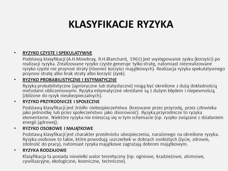 KLASYFIKACJE RYZYKA RYZYKO CZYSTE I SPEKULATYWNE Podstawą klasyfikacji (A.H.Mowbray, R.H.Blanchard, 1961) jest występowanie zysku (korzyści) po realiz