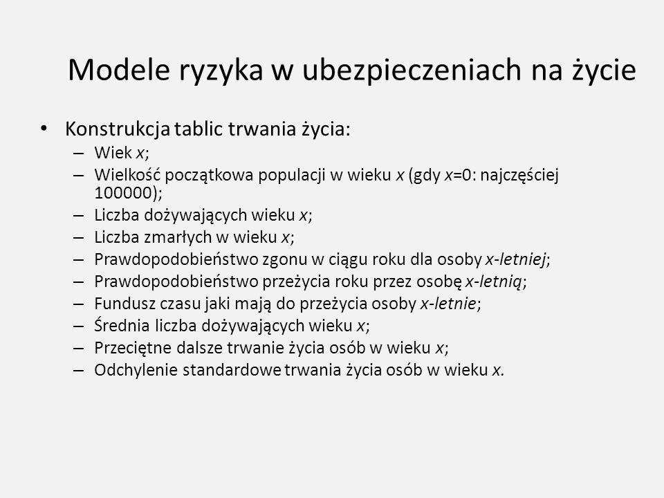 Modele ryzyka w ubezpieczeniach na życie Konstrukcja tablic trwania życia: – Wiek x; – Wielkość początkowa populacji w wieku x (gdy x=0: najczęściej 1