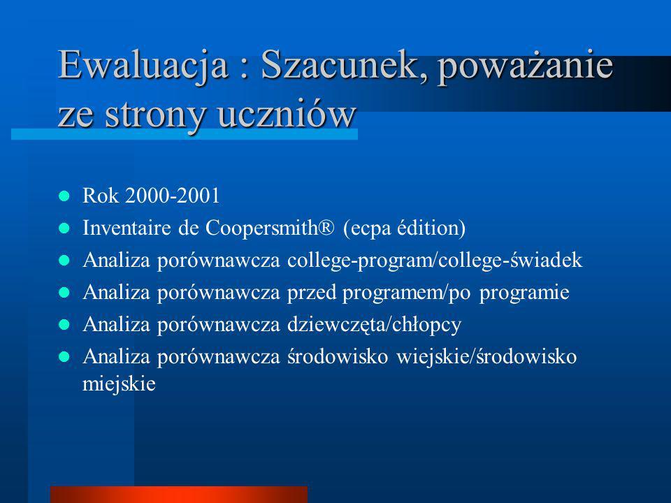 Ewaluacja : Szacunek, poważanie ze strony uczniów Rok 2000-2001 Inventaire de Coopersmith® (ecpa édition) Analiza porównawcza college-program/college-
