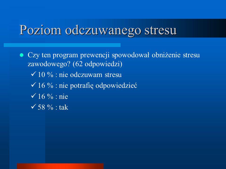 Poziom odczuwanego stresu Czy ten program prewencji spowodował obniżenie stresu zawodowego? (62 odpowiedzi) 10 % : nie odczuwam stresu 16 % : nie potr