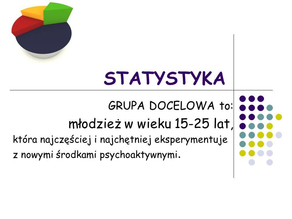 STATYSTYKA GRUPA DOCELOWA to: młodzież w wieku 15-25 lat, która najczęściej i najchętniej eksperymentuje z nowymi środkami psychoaktywnymi.