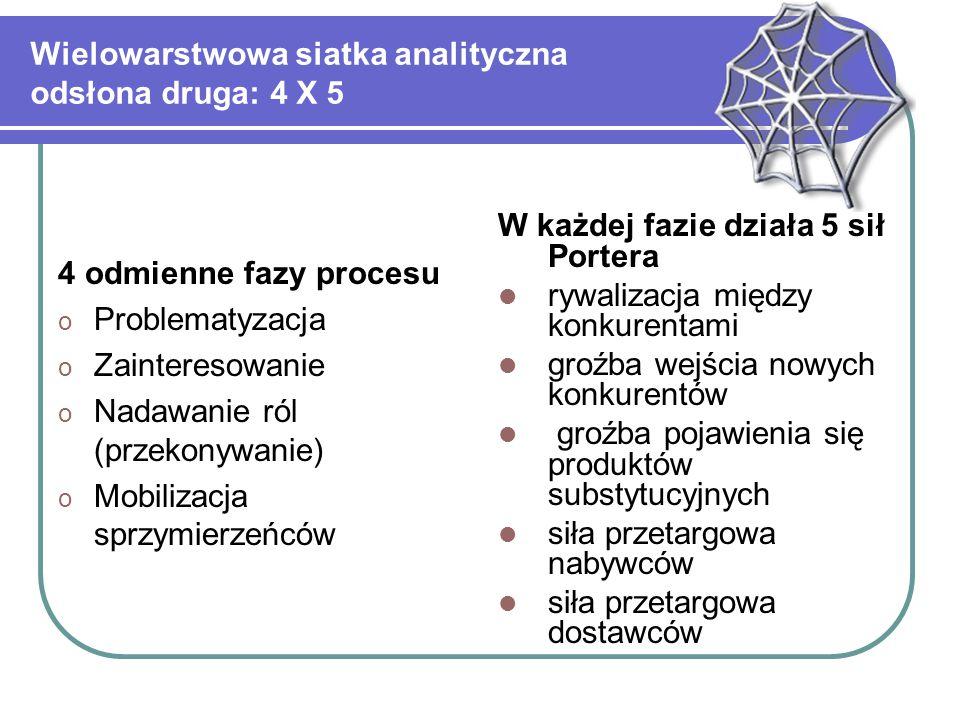 Wielowarstwowa siatka analityczna odsłona druga: 4 X 5 4 odmienne fazy procesu o Problematyzacja o Zainteresowanie o Nadawanie ról (przekonywanie) o M