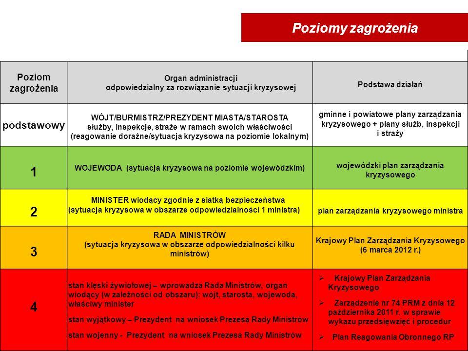 Zarządzanie kryzysowe działalność organów administracji publicznej będąca elementem kierowania bezpieczeństwem narodowym, obejmująca: zapobieganie syt