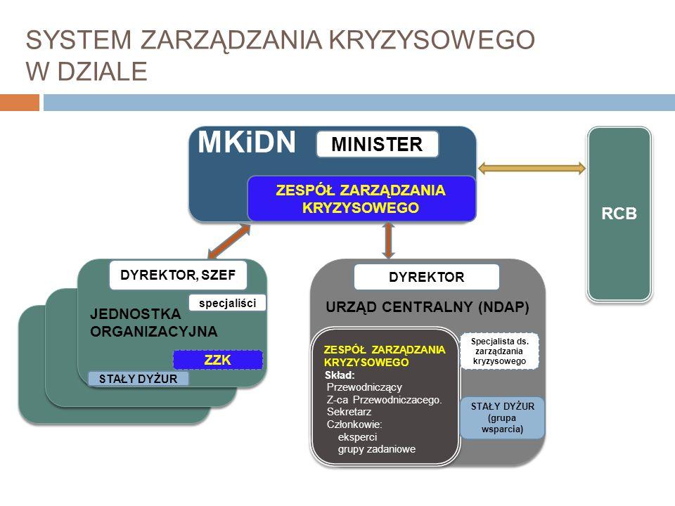 Zarządzenie Ministra Kultury i Dziedzictwa Narodowego z dnia 25 czerwca 2013 r w sprawie utworzenia Zespołu Zarządzania Kryzysowego (Dz. Urz. MKiDN po