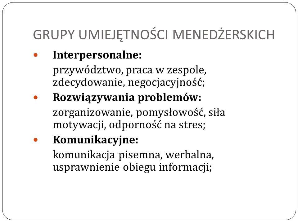 GRUPY UMIEJĘTNOŚCI MENEDŻERSKICH Interpersonalne: przywództwo, praca w zespole, zdecydowanie, negocjacyjność; Rozwiązywania problemów: zorganizowanie,