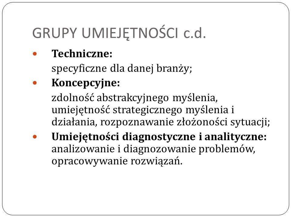 GRUPY UMIEJĘTNOŚCI c.d. Techniczne: specyficzne dla danej branży; Koncepcyjne: zdolność abstrakcyjnego myślenia, umiejętność strategicznego myślenia i