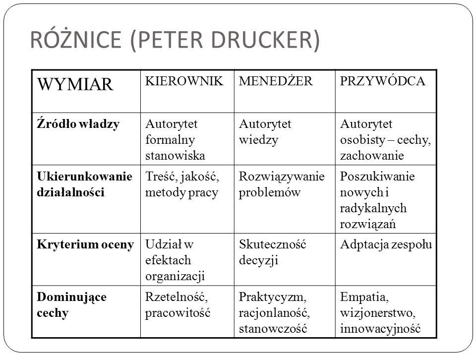 RÓŻNICE (PETER DRUCKER) WYMIAR KIEROWNIKMENEDŻERPRZYWÓDCA Źródło władzyAutorytet formalny stanowiska Autorytet wiedzy Autorytet osobisty – cechy, zach