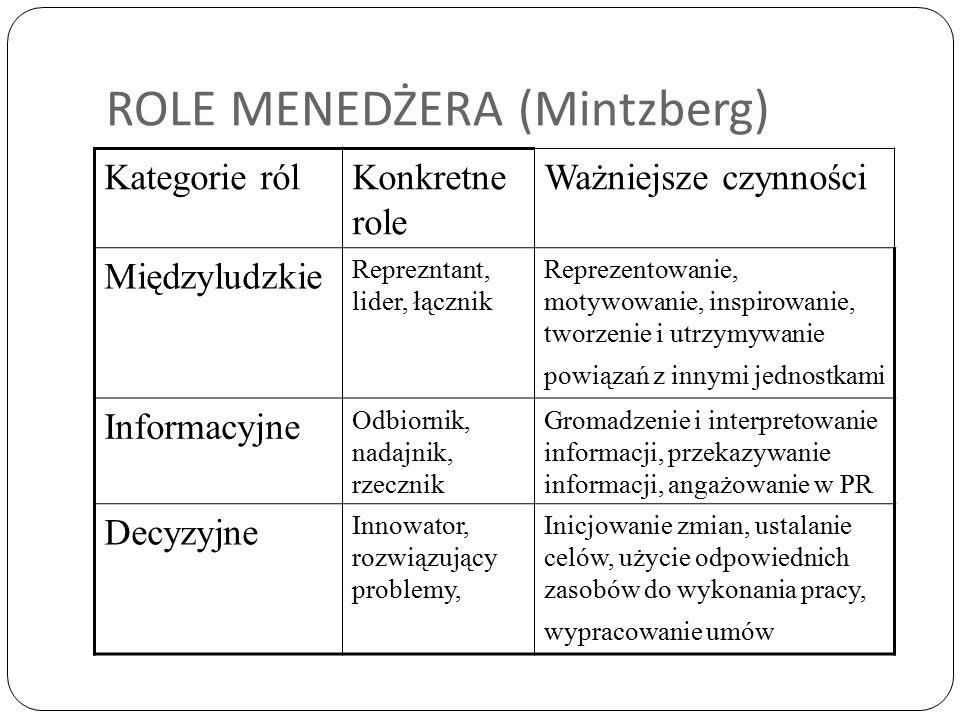ROLE MENEDŻERA (Mintzberg) Kategorie rólKonkretne role Ważniejsze czynności Międzyludzkie Reprezntant, lider, łącznik Reprezentowanie, motywowanie, in