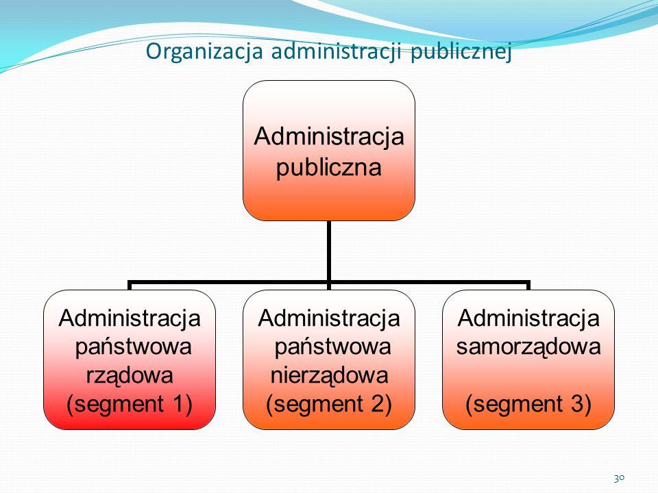 Administracja publiczna Administracja państwowa rządowa (segment 1) Administracja państwowa nierządowa (segment 2) Administracja samorządowa (segment