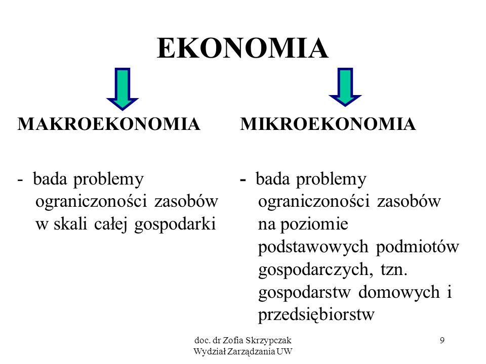 doc. dr Zofia Skrzypczak Wydział Zarządzania UW 9 EKONOMIA MAKROEKONOMIA - bada problemy ograniczoności zasobów w skali całej gospodarki MIKROEKONOMIA