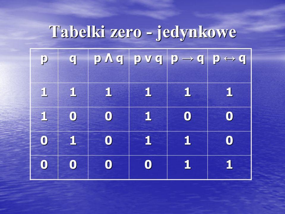 Tabelki zero - jedynkowe pq p Λ q p ν q p → q p ↔ q 111111 100100 010110 000011