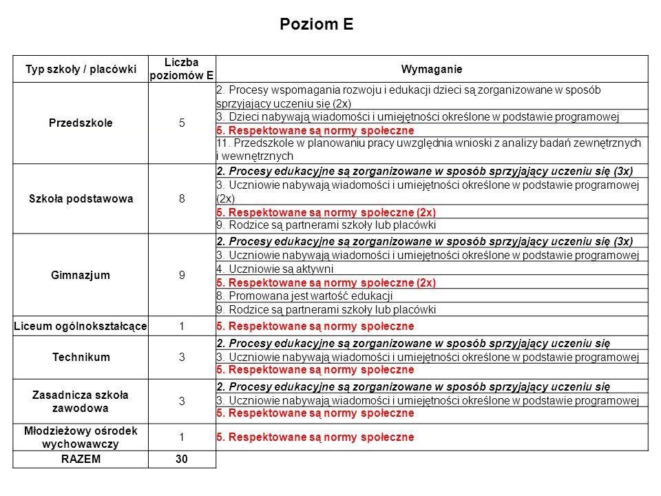 Poziom E Typ szkoły / placówki Liczba poziomów E Wymaganie Przedszkole5 2. Procesy wspomagania rozwoju i edukacji dzieci są zorganizowane w sposób spr