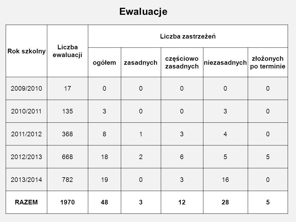 Ewaluacje Rok szkolny Liczba ewaluacji Liczba zastrzeżeń ogółemzasadnych częściowo zasadnych niezasadnych złożonych po terminie 2009/20101700000 2010/201113530030 2011/201236881340 2012/2013668182655 2013/20147821903160 RAZEM197048312285