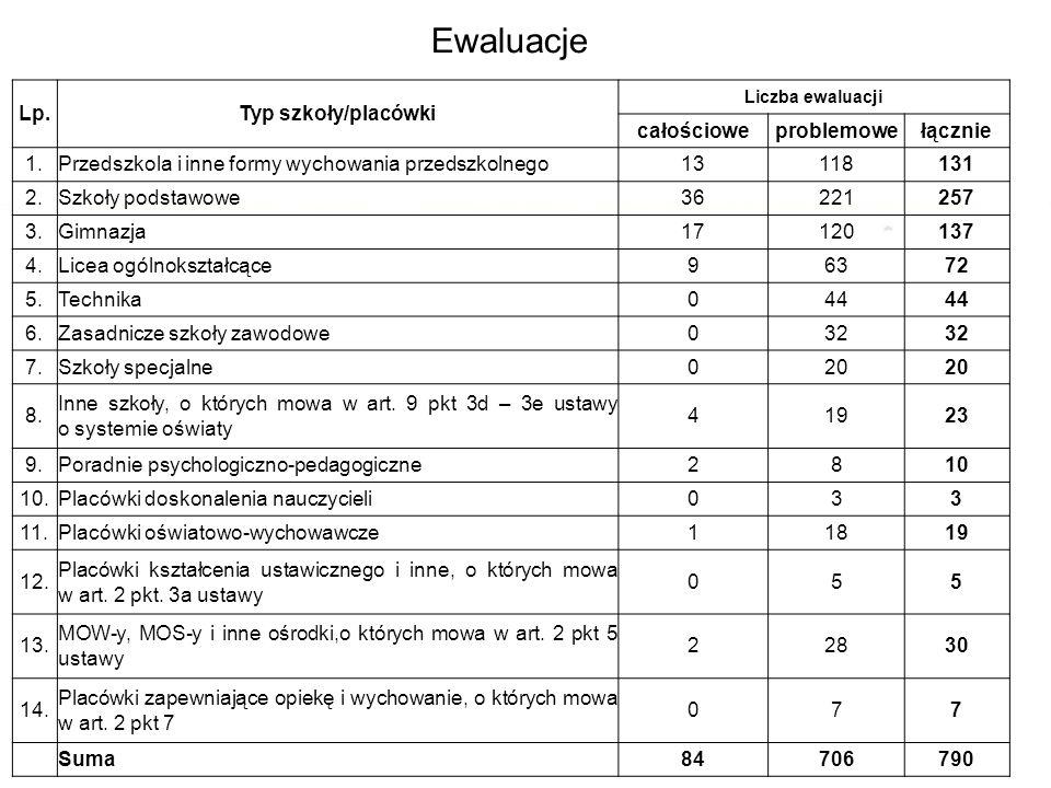 Ewaluacja 1.09.2013 r. – 31.08.2014 r. Lp.Typ szkoły/placówki Liczba ewaluacji całościoweproblemowełącznie 1.Przedszkola i inne formy wychowania przed