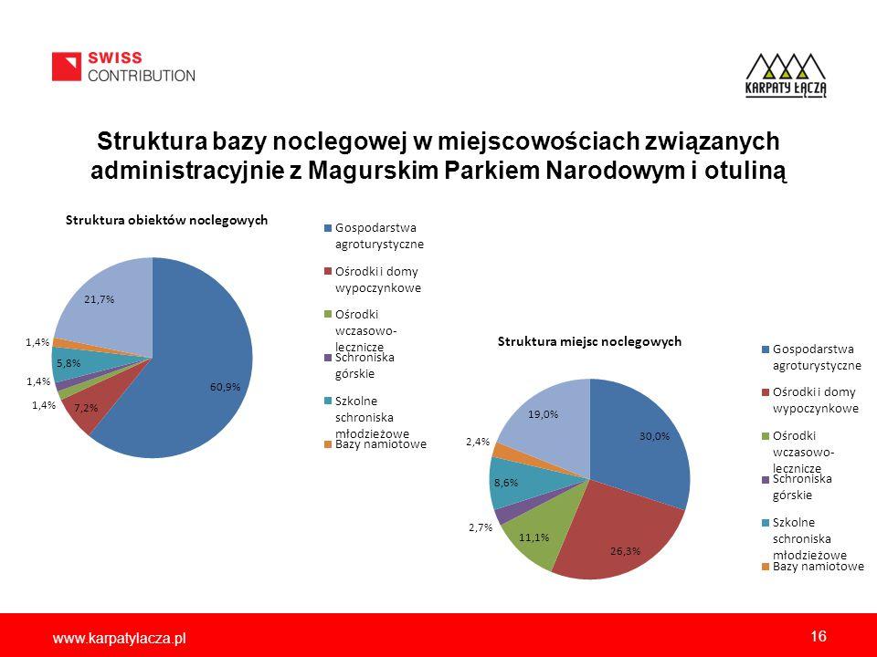 www.karpatylacza.pl Struktura bazy noclegowej w miejscowościach związanych administracyjnie z Magurskim Parkiem Narodowym i otuliną 16