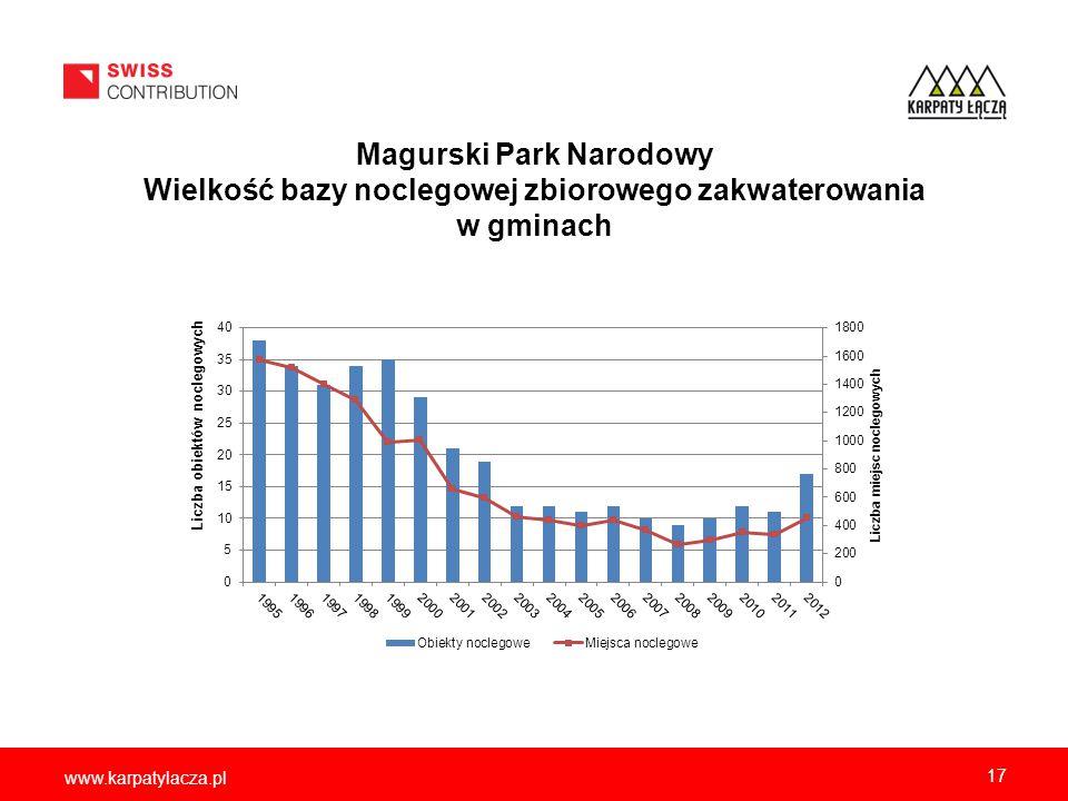www.karpatylacza.pl Magurski Park Narodowy Wielkość bazy noclegowej zbiorowego zakwaterowania w gminach 17