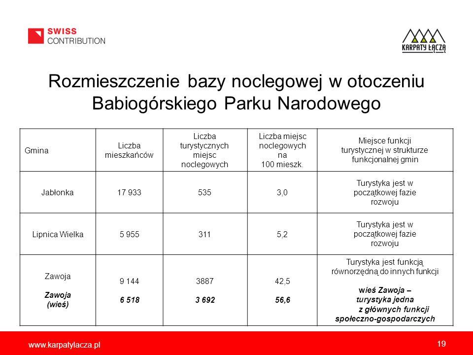 www.karpatylacza.pl Rozmieszczenie bazy noclegowej w otoczeniu Babiogórskiego Parku Narodowego 19 Gmina Liczba mieszkańców Liczba turystycznych miejsc