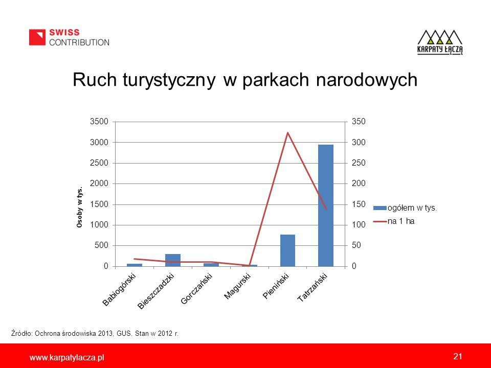 www.karpatylacza.pl Ruch turystyczny w parkach narodowych Źródło: Ochrona środowiska 2013, GUS. Stan w 2012 r. 21