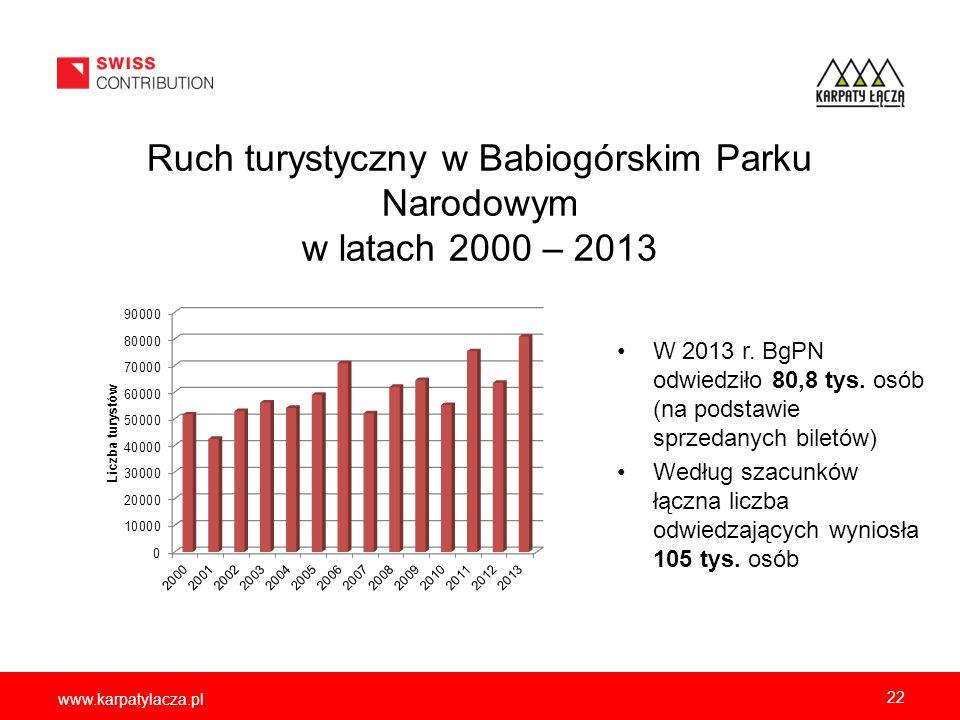 www.karpatylacza.pl Ruch turystyczny w Babiogórskim Parku Narodowym w latach 2000 – 2013 W 2013 r. BgPN odwiedziło 80,8 tys. osób (na podstawie sprzed