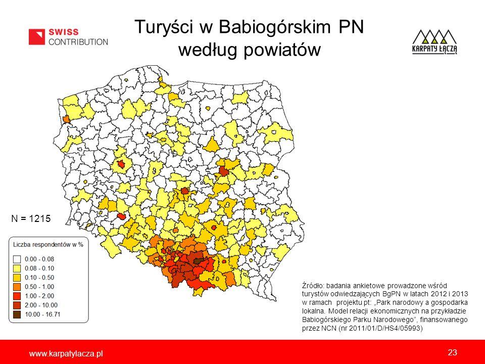 www.karpatylacza.pl Turyści w Babiogórskim PN według powiatów 23 Źródło: badania ankietowe prowadzone wśród turystów odwiedzających BgPN w latach 2012