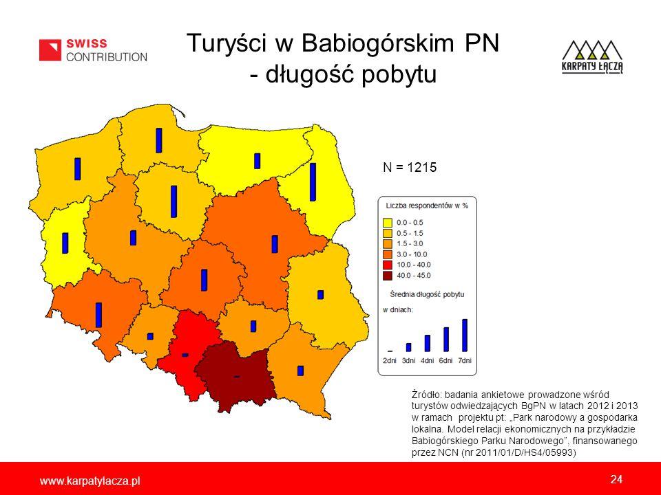 www.karpatylacza.pl Turyści w Babiogórskim PN - długość pobytu 24 Źródło: badania ankietowe prowadzone wśród turystów odwiedzających BgPN w latach 201