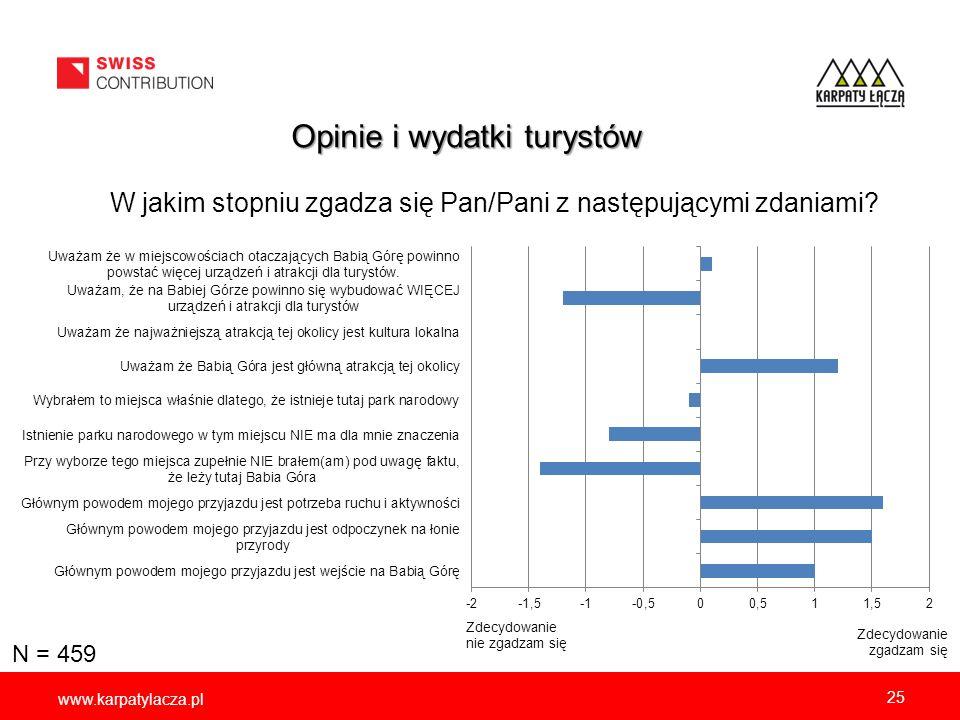 www.karpatylacza.pl W jakim stopniu zgadza się Pan/Pani z następującymi zdaniami? 25 Zdecydowanie zgadzam się Zdecydowanie nie zgadzam się Opinie i wy