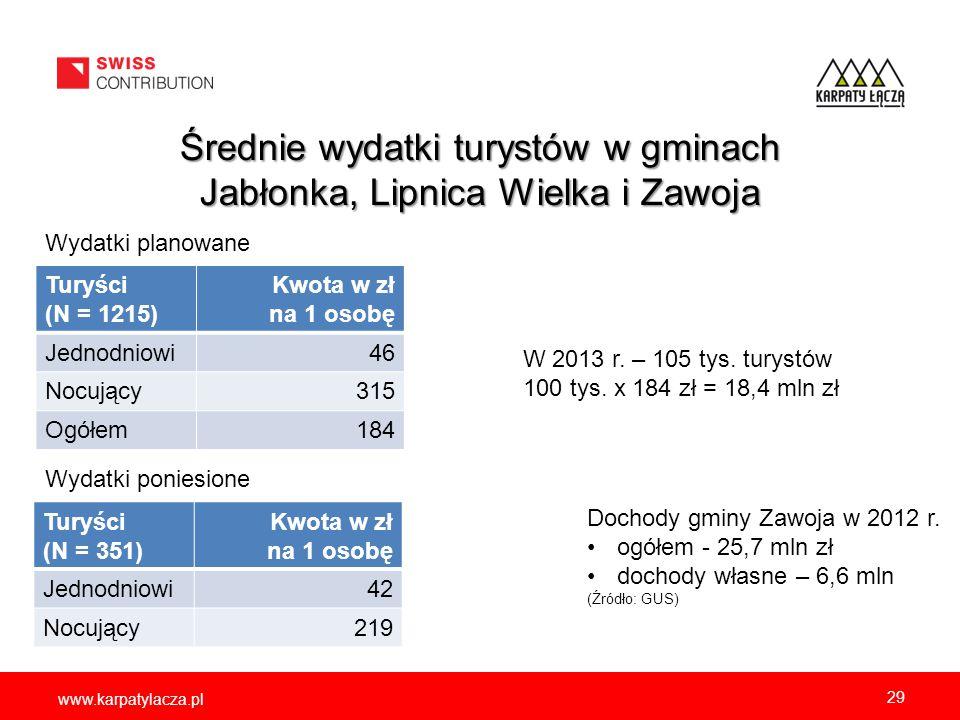 www.karpatylacza.pl Średnie wydatki turystów w gminach Jabłonka, Lipnica Wielka i Zawoja Turyści (N = 1215) Kwota w zł na 1 osobę Jednodniowi46 Nocują