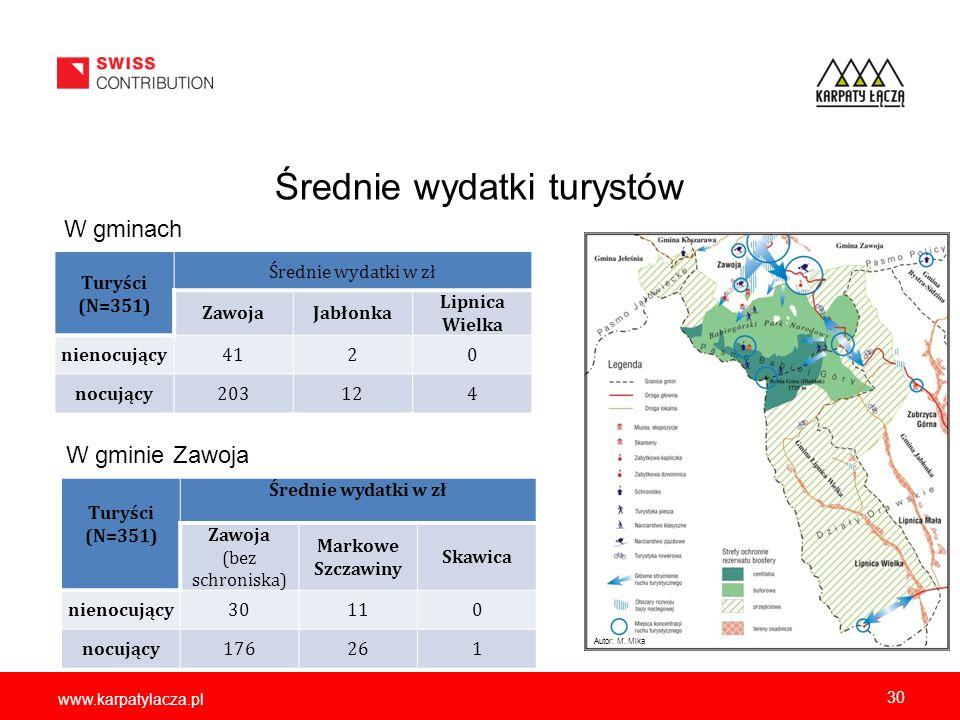 www.karpatylacza.pl Średnie wydatki turystów Turyści (N=351) Średnie wydatki w zł ZawojaJabłonka Lipnica Wielka nienocujący4120 nocujący203124 30 Tury
