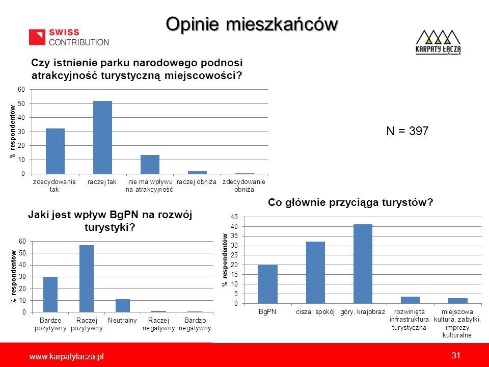 www.karpatylacza.pl Opinie mieszkańców 31 N = 397