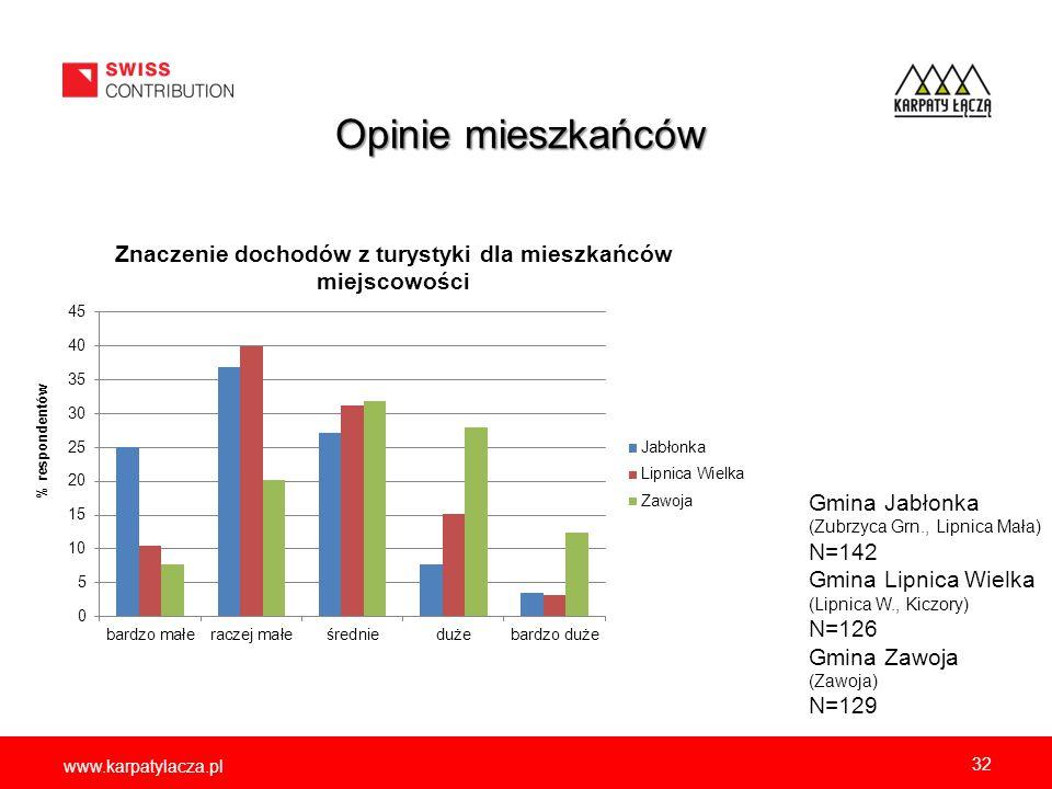 www.karpatylacza.pl 32 Opinie mieszkańców Gmina Jabłonka (Zubrzyca Grn., Lipnica Mała) N=142 Gmina Lipnica Wielka (Lipnica W., Kiczory) N=126 Gmina Za