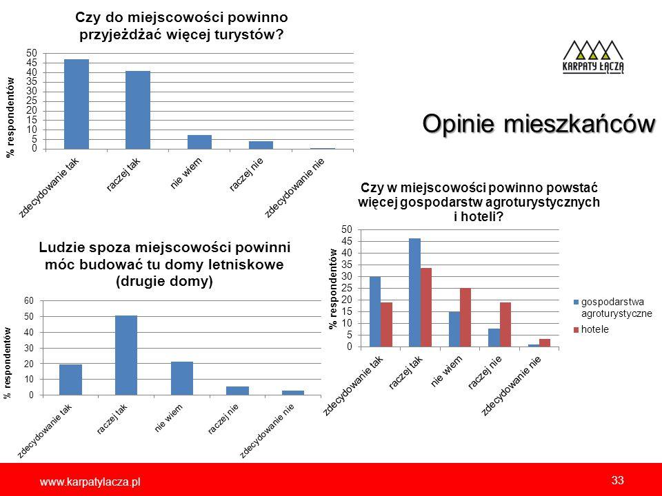 www.karpatylacza.pl 33 Opinie mieszkańców