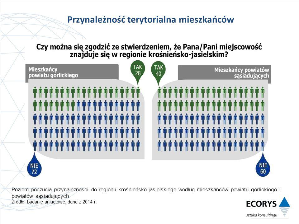 Przynależność terytorialna mieszkańców Poziom poczucia przynależności do regionu krośnieńsko-jasielskiego według mieszkańców powiatu gorlickiego i powiatów sąsiadujących Źródło: badanie ankietowe, dane z 2014 r.