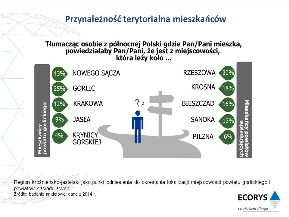 Region krośnieńsko-jasielski jako punkt odniesienia do określania lokalizacji miejscowości powiatu gorlickiego i powiatów sąsiadujących Źródło: badanie ankietowe, dane z 2014 r.