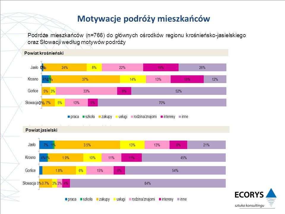 Powiat krośnieński Podróże mieszkańców (n=766) do głównych ośrodków regionu krośnieńsko-jasielskiego oraz Słowacji według motywów podróży Powiat jasielski Motywacje podróży mieszkańców