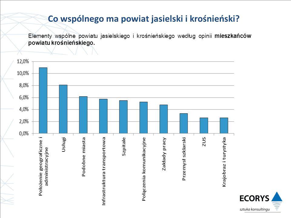 Co wspólnego ma powiat jasielski i krośnieński.
