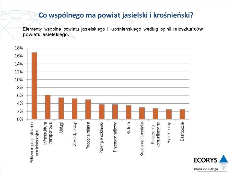 Elementy wspólne powiatu jasielskiego i krośnieńskiego według opinii mieszkańców powiatu jasielskiego.
