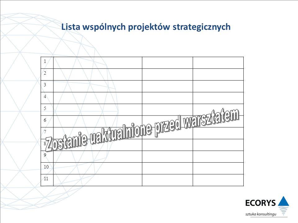 Lista wspólnych projektów strategicznych 1 2 3 4 5 6 7 8 9 10 11