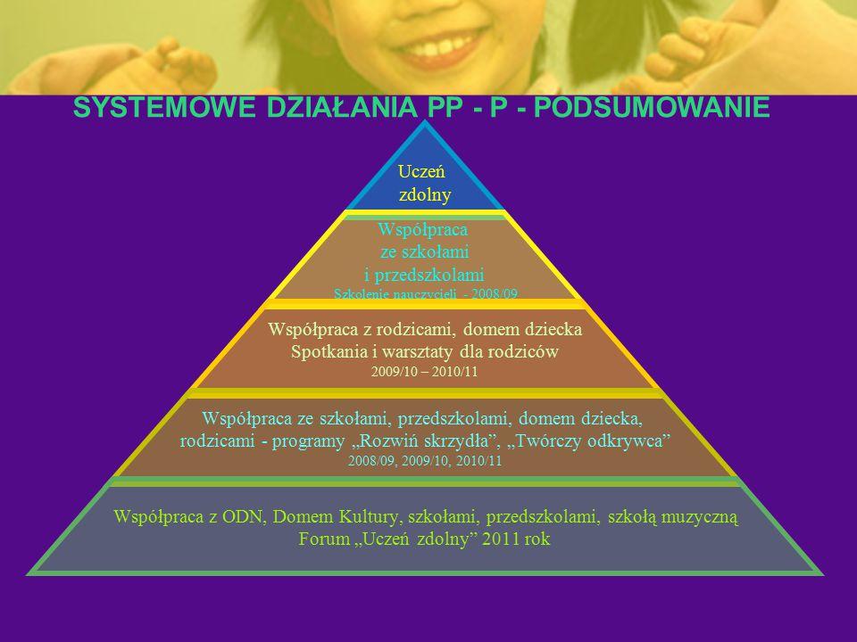 Uczeń zdolny Współpraca ze szkołami i przedszkolami Szkolenie nauczycieli - 2008/09 Współpraca z rodzicami, domem dziecka Spotkania i warsztaty dla ro