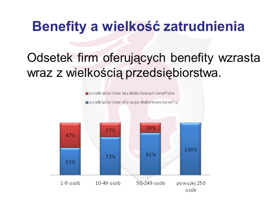 Benefity a wielkość zatrudnienia Odsetek firm oferujących benefity wzrasta wraz z wielkością przedsiębiorstwa.