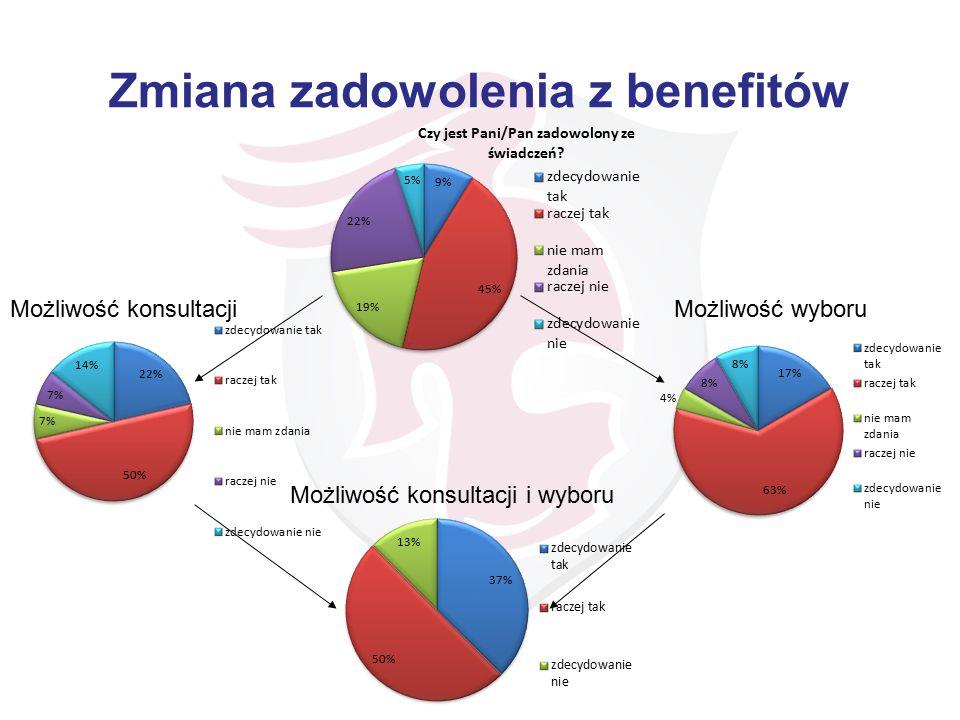 Zmiana zadowolenia z benefitów Możliwość konsultacjiMożliwość wyboru Możliwość konsultacji i wyboru