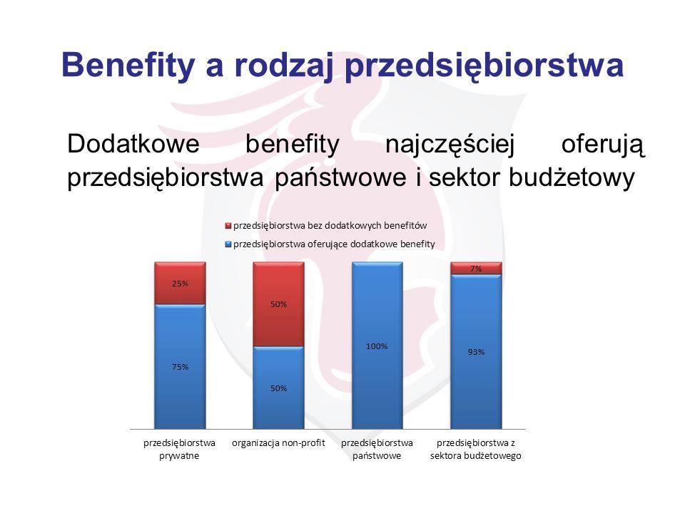 Benefity a rodzaj przedsiębiorstwa Dodatkowe benefity najczęściej oferują przedsiębiorstwa państwowe i sektor budżetowy