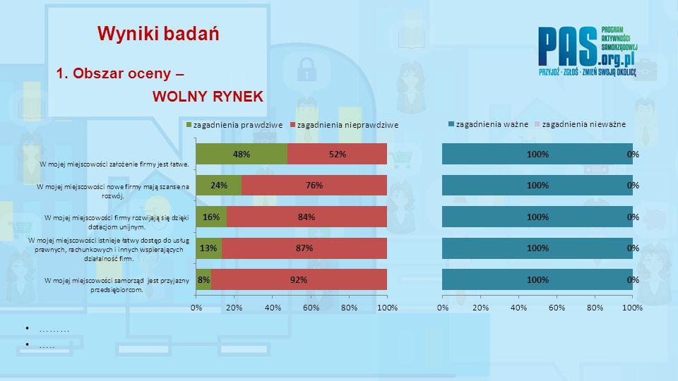 ……… ….. Wyniki badań 1. Obszar oceny – WOLNY RYNEK